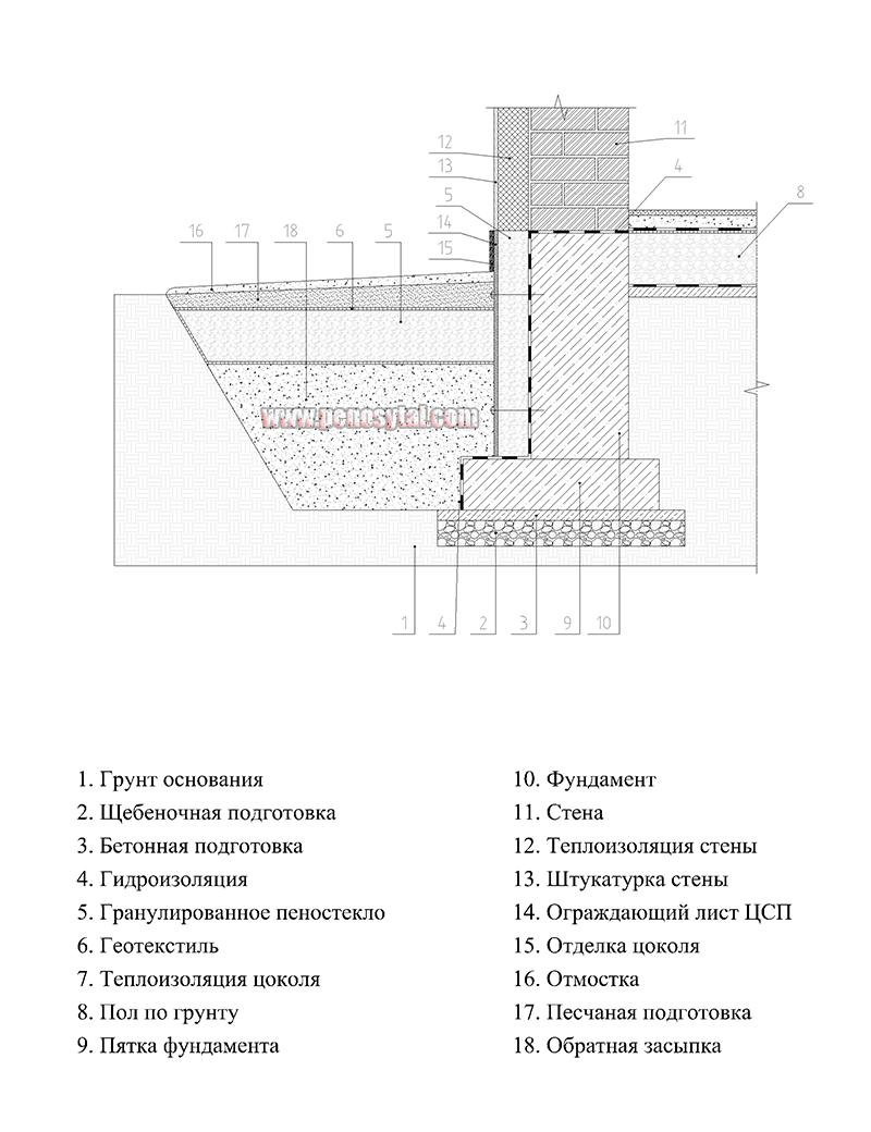 Пола длина гидроизоляция технониколь для